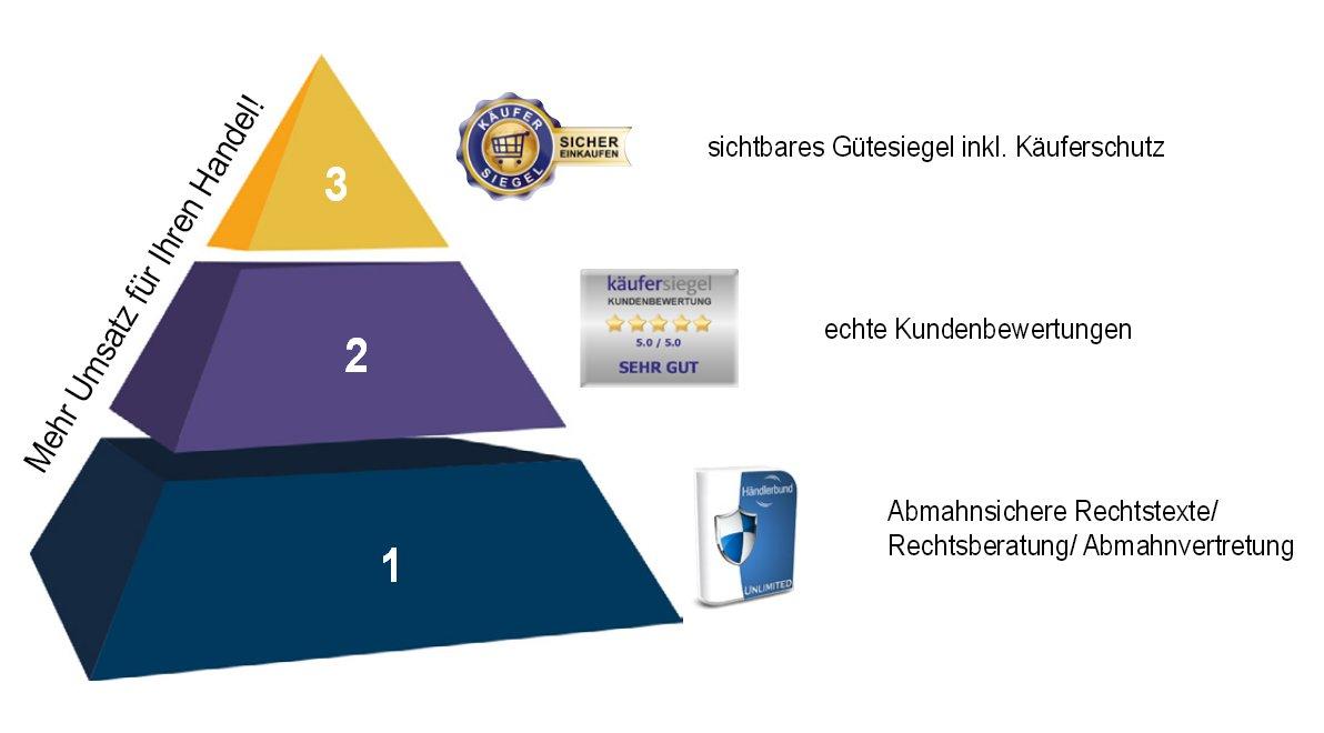 haendlerbund-pyramide
